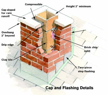 Chimney cap diagram