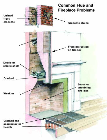 Common fireplace problems
