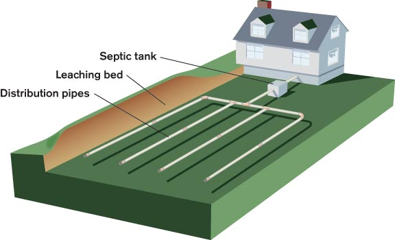 Caring For Septic Systems Old House Online Old House